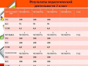 Результаты педагогической деятельности 2 класс ОКРУЖАЮЩИЙ МИР 1 ЧЕТВЕРТЬ 2 Ч