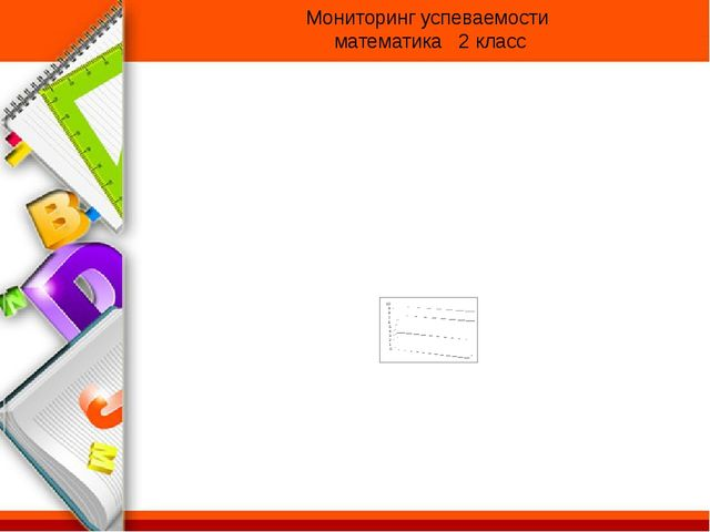 Мониторинг успеваемости математика 2 класс