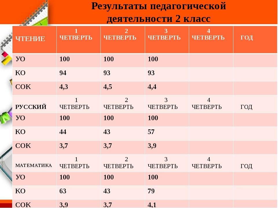 Результаты педагогической деятельности 2 класс ЧТЕНИЕ 1 ЧЕТВЕРТЬ 2 ЧЕТВЕРТЬ...