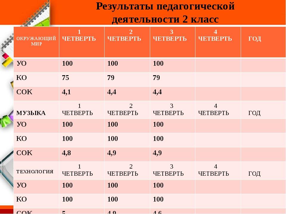 Результаты педагогической деятельности 2 класс ОКРУЖАЮЩИЙ МИР 1 ЧЕТВЕРТЬ 2 Ч...