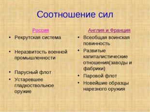 Соотношение сил Россия Рекрутская система Неразвитость военной промышленности