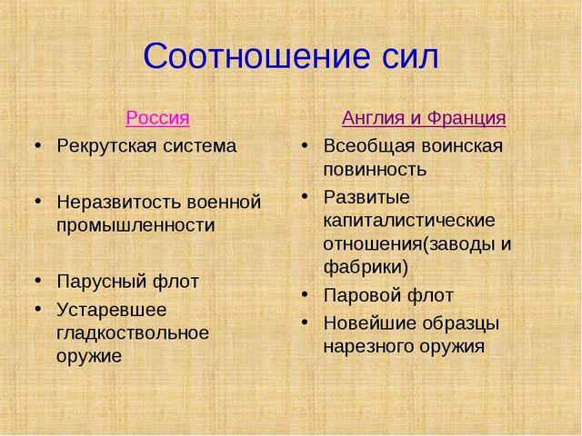 Соотношение сил Россия Рекрутская система Неразвитость военной промышленности...