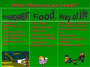 What influences our health?