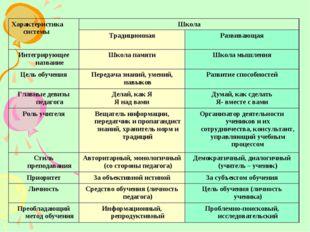 Характеристика системыШкола ТрадиционнаяРазвивающая Интегрирующее названи