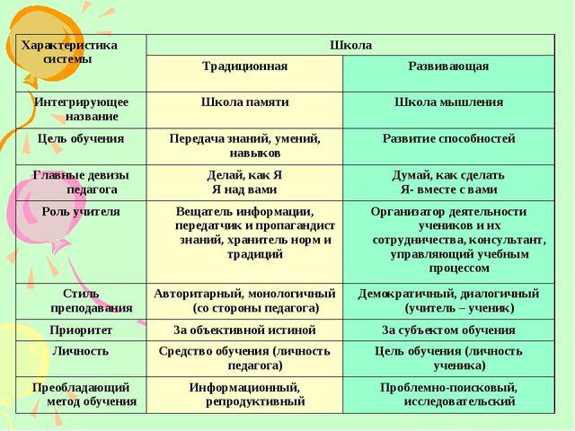 Характеристика системыШкола ТрадиционнаяРазвивающая Интегрирующее названи...