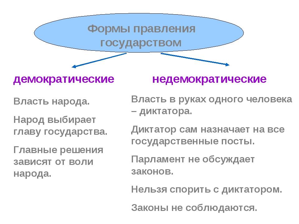 демократические недемократические Власть народа. Народ выбирает главу государ...
