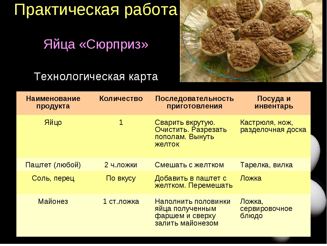 Практическая работа Яйца «Сюрприз» Технологическая карта Наименование продукт...