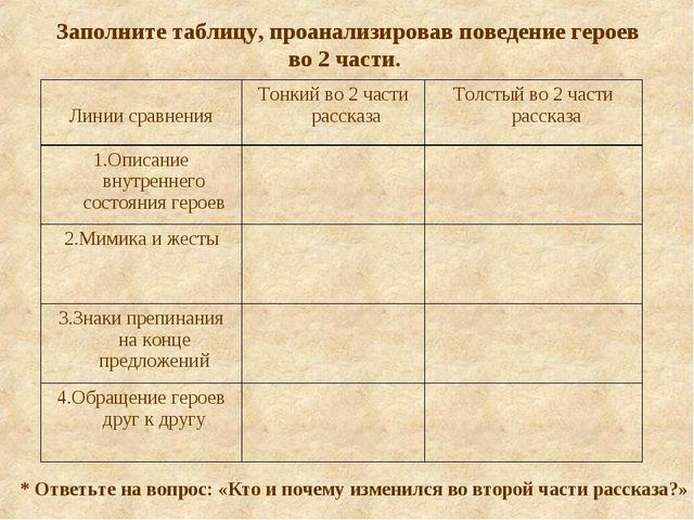 Заполните таблицу, проанализировав поведение героев во 2 части. * Ответьте на...