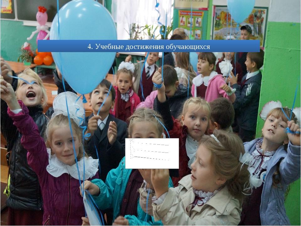 4. Учебные достижения обучающихся
