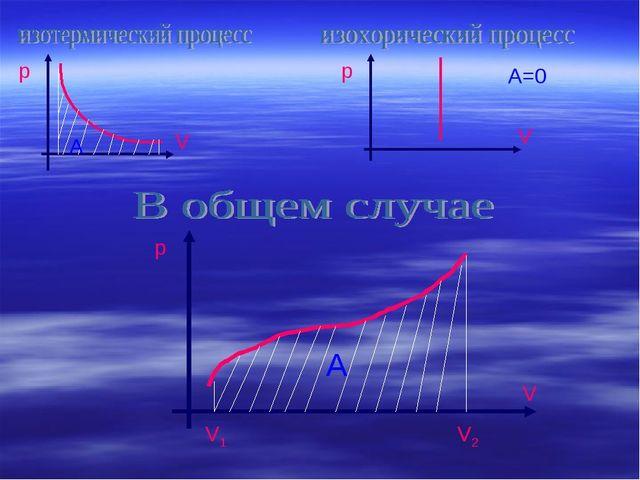 р V A р V A=0 р V A V1 V2