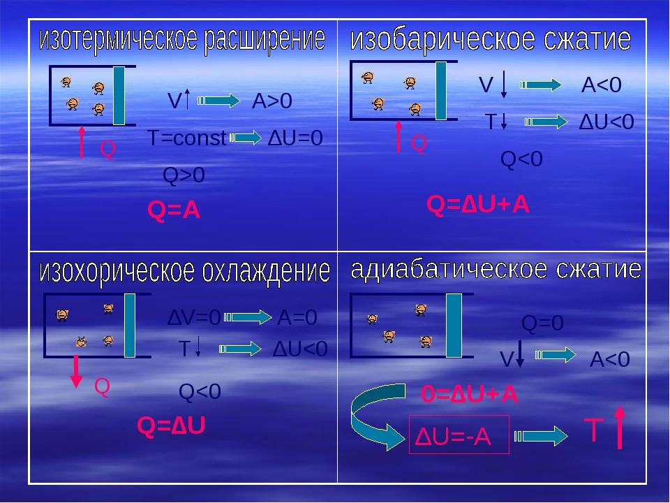 Q V A>0 T=const ∆U=0 Q>0 Q=A V A