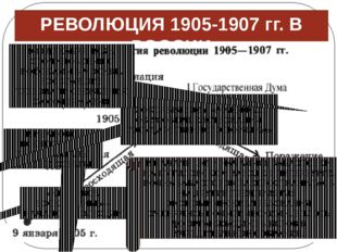 РЕВОЛЮЦИЯ 1905-1907 гг. В РОССИИ В НАЧАЛЕ 1905 г. НАЧАЛИСЬ ЗАБАСТОВКИ НА ПУТИ