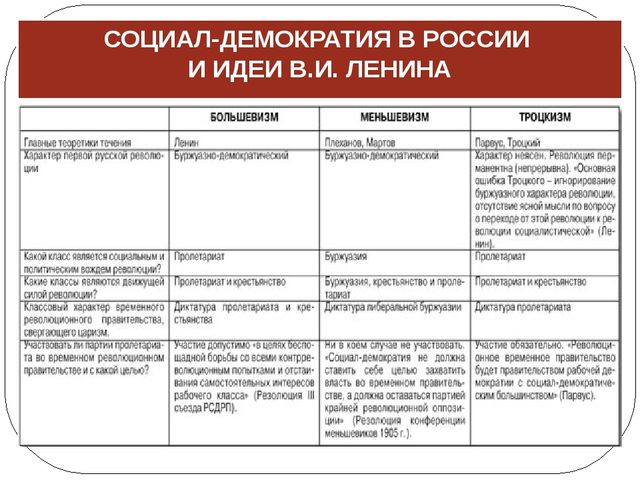 СОЦИАЛ-ДЕМОКРАТИЯ В РОССИИ И ИДЕИ В.И. ЛЕНИНА