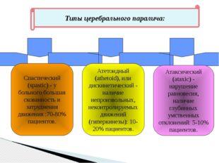Типы церебрального паралича: Спастический (spastic) - у больного большая сков