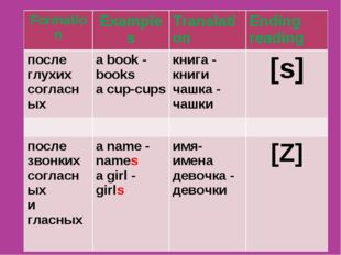 The Plural Form of Nouns Formation	Examples	Translation	Ending reading после