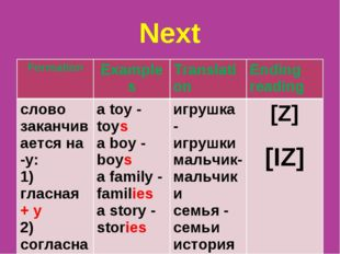 Next Formation	Examples	Translation	Ending reading слово заканчивается на -у: