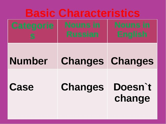 Basic Characteristics Categories	Nouns in Russian	Nouns in English Number	 C...