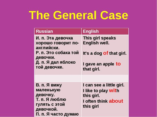 The General Case RussianEnglish И. п. Эта девочка хорошо говорит по-английск...