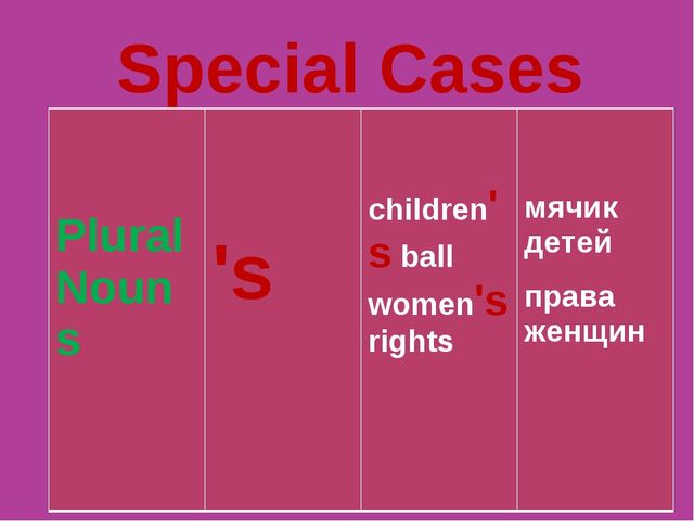 Special Cases Plural Nouns 	 's	 children's ball women's rights	 мячик детей...