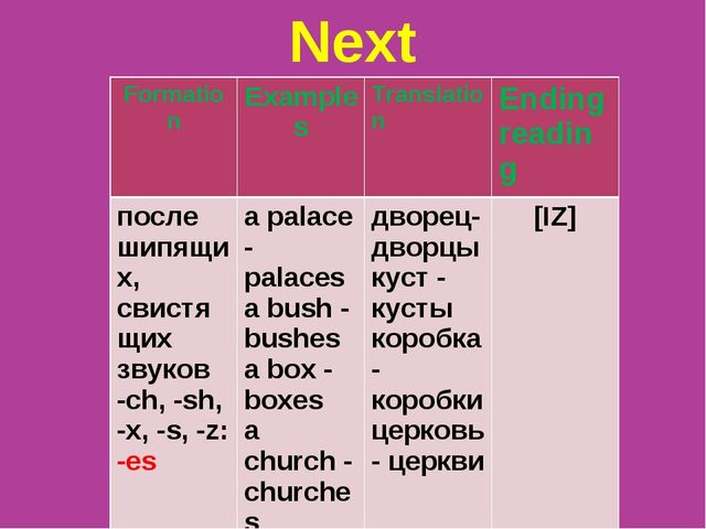 Next Formation	Examples	Translation	Ending reading после шипящих, свистящих з...
