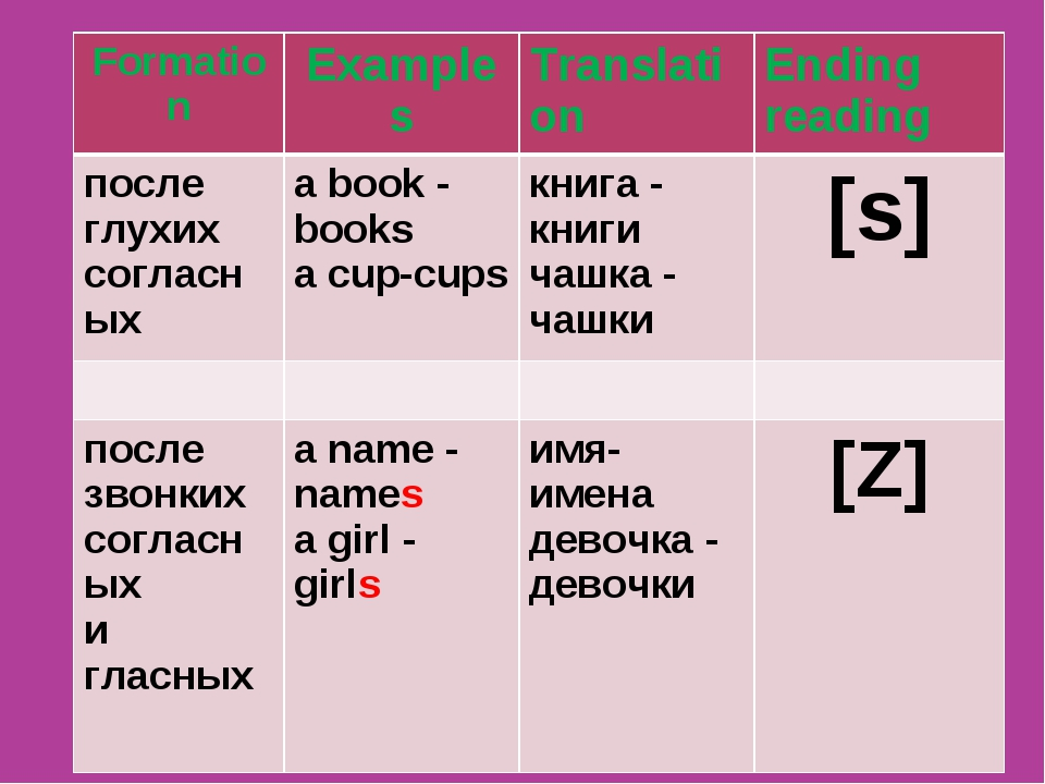 The Plural Form of Nouns Formation	Examples	Translation	Ending reading после...