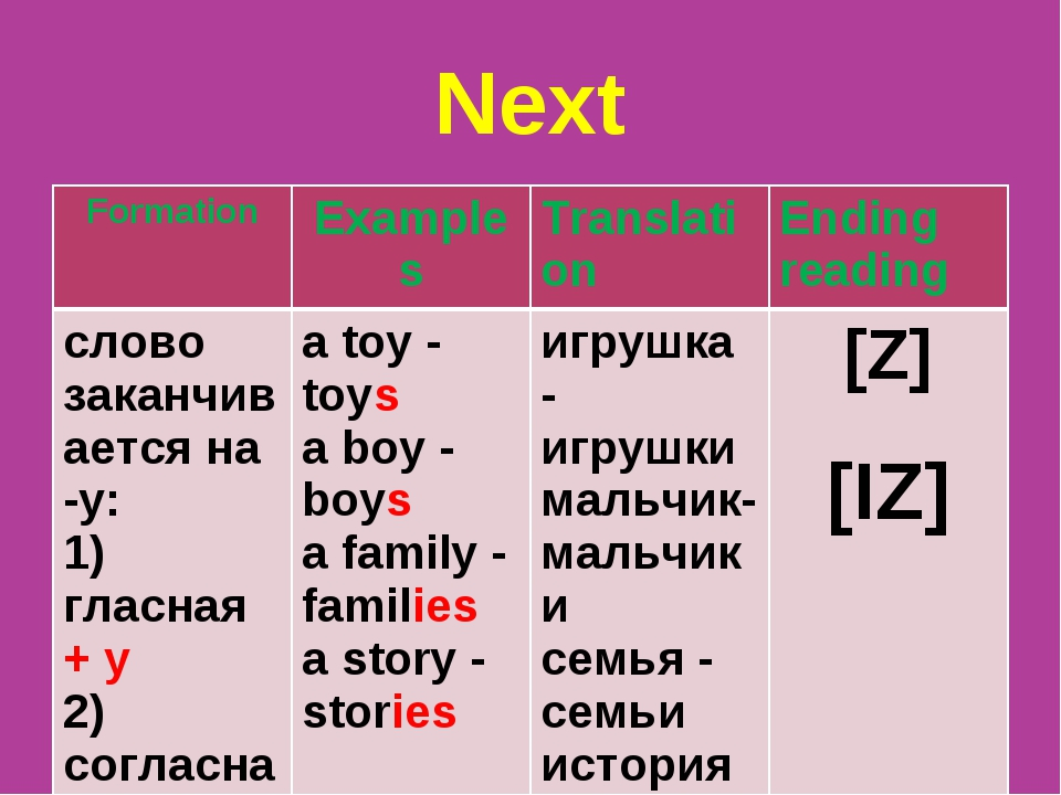 Next Formation	Examples	Translation	Ending reading слово заканчивается на -у:...
