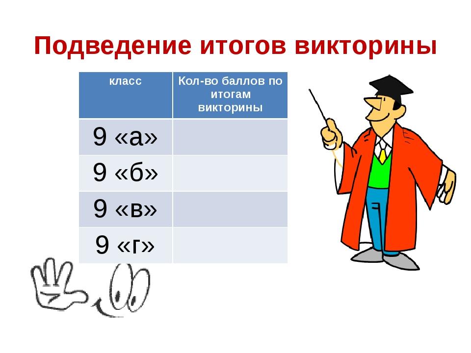 Подведение итогов викторины классКол-во баллов по итогам викторины 9 «а» 9...