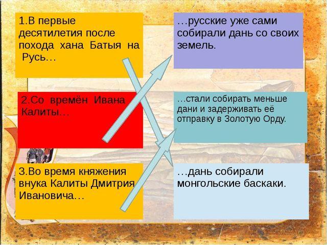 1.В первые десятилетия после похода хана Батыя на Русь… 2.Со времён ИванаКал...