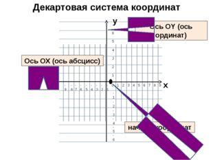 Декартовая система координат Ось ОХ (ось абсцисс) Ось ОY (ось ординат) начало
