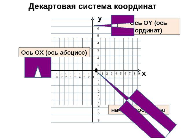 Декартовая система координат Ось ОХ (ось абсцисс) Ось ОY (ось ординат) начало...