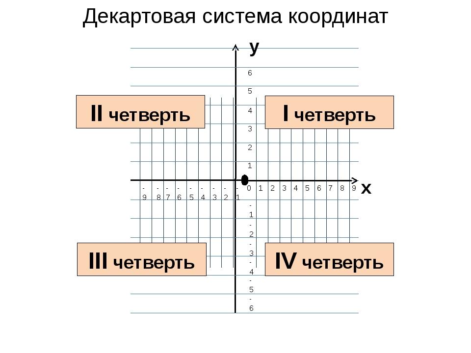 Декартовая система координат I четверть II четверть III четверть IV четверть
