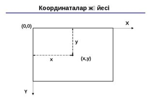 Координаталар жүйесі (0,0) (x,y) X Y x y