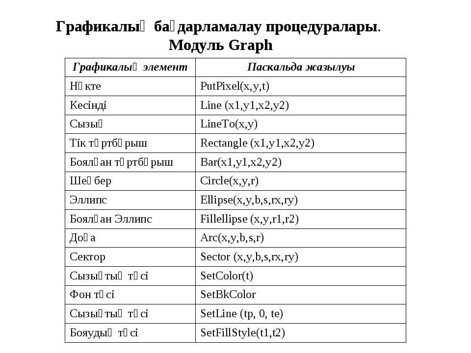 Графикалық бағдарламалау процедуралары. Модуль Graph Графикалық элементПаска...