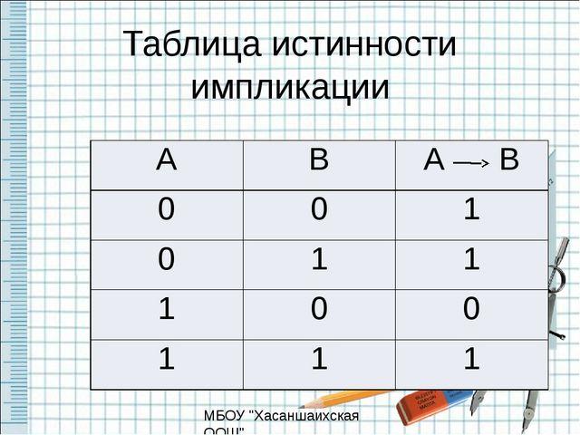 "Таблица истинности импликации МБОУ ""Хасаншаихская ООШ"" А В АВ 0 0 1 0 1 1 1 0..."