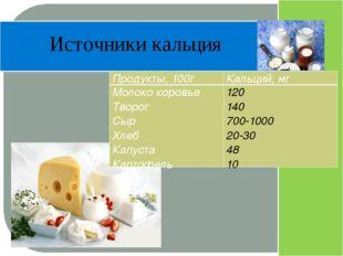 Источники кальция Продукты, 100г Кальций, мг Молоко коровье Творог Сыр Хлеб
