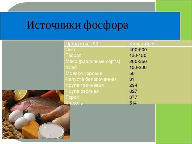 Источники фосфора Продукты, 100г Кальций, мг Сыр Творог Мясо (различные сорт...