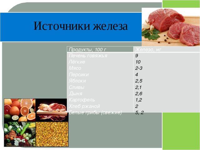 Источники железа Продукты, 100 г Железо, мг Печень говяжья Лёгкие Мясо Перси...
