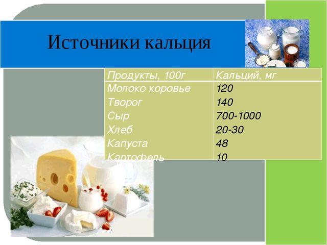 Источники кальция Продукты, 100г Кальций, мг Молоко коровье Творог Сыр Хлеб...