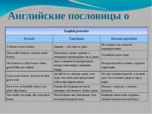 Английские пословицы о доме Englishproverbs Proverb Translation Russianequiva