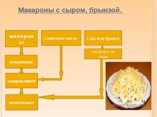 Макароны с сыром, брынзой. макароны Сыр или брынзу отваривают натирают на те