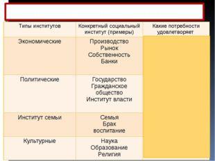 Типы социальных институтов Типы институтов Конкретный социальный институт (пр