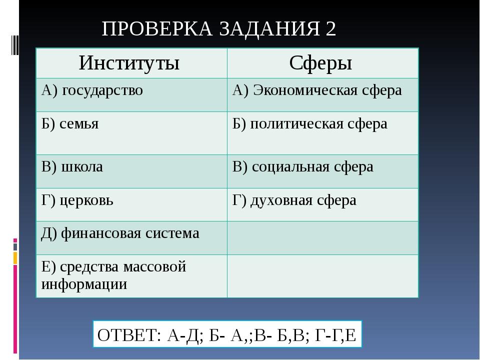 ПРОВЕРКА ЗАДАНИЯ 2 ОТВЕТ: А-Д; Б- А,;В- Б,В; Г-Г,Е Институты Сферы А) государ...