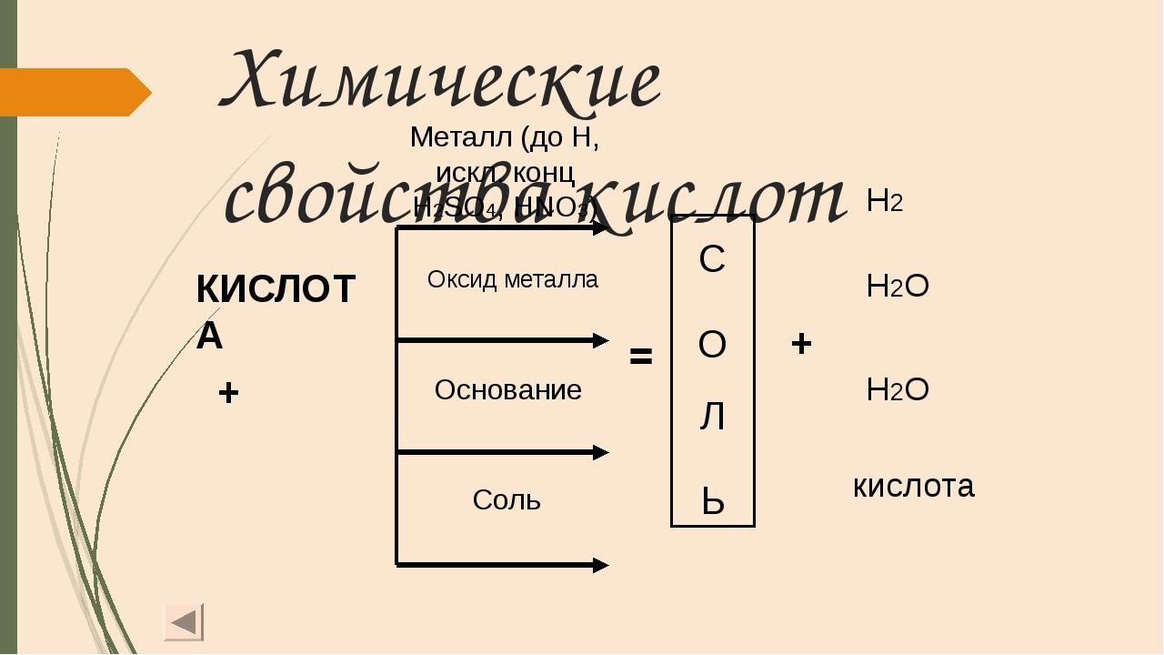 Химические свойства кислот  КИСЛОТА + С О Л Ь Металл (до H, искл. конц...