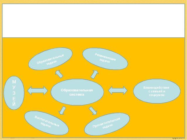 Образовательные задачи Развивающие задачи Просветительские задачи Воспитат...