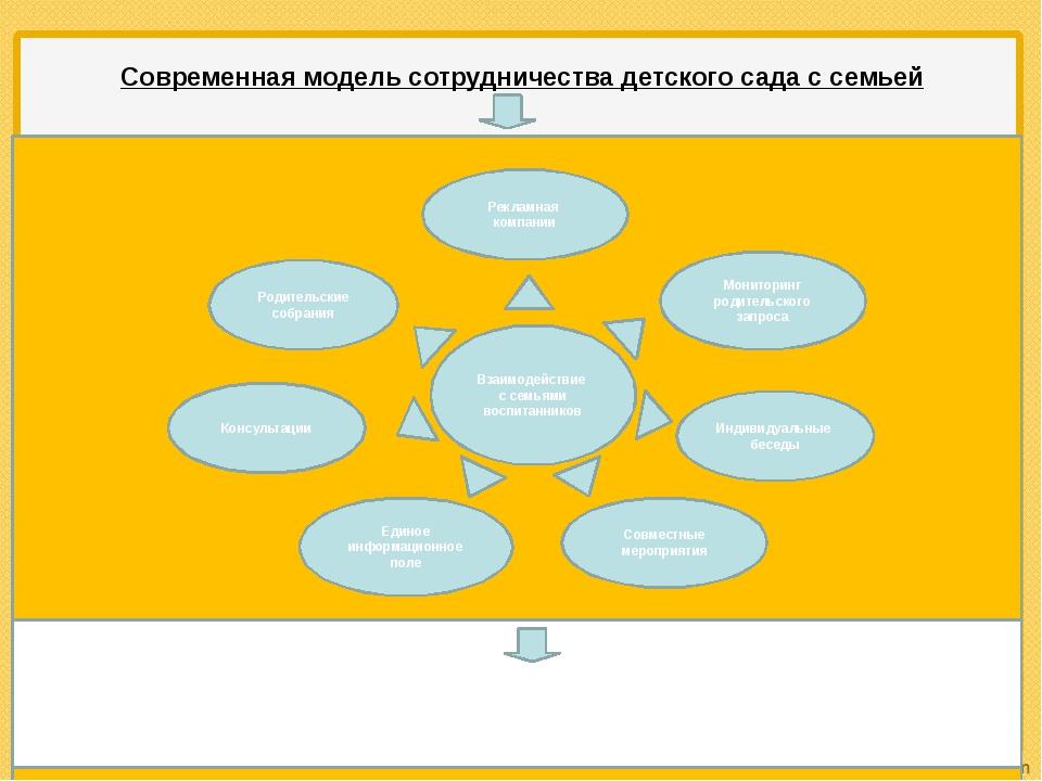 Современная модель сотрудничества детского сада с семьей Процесс межличностно...
