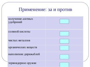 Применение: за и против получение азотных удобрений  + соляной кислоты  + ч
