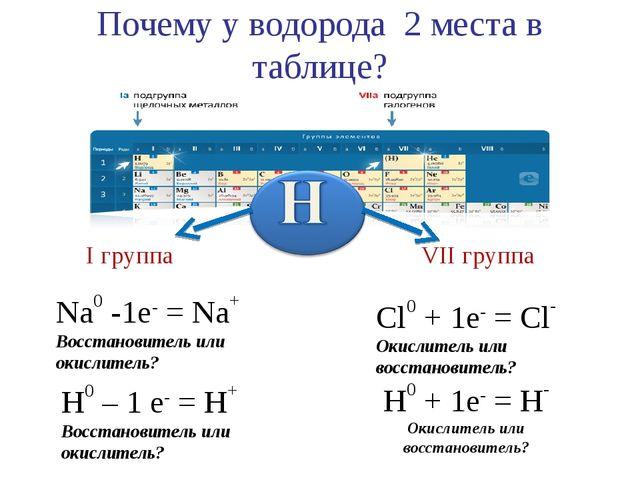 Почему у водорода 2 места в таблице? Na0 -1e- = Na+ Восстановитель или окисли...