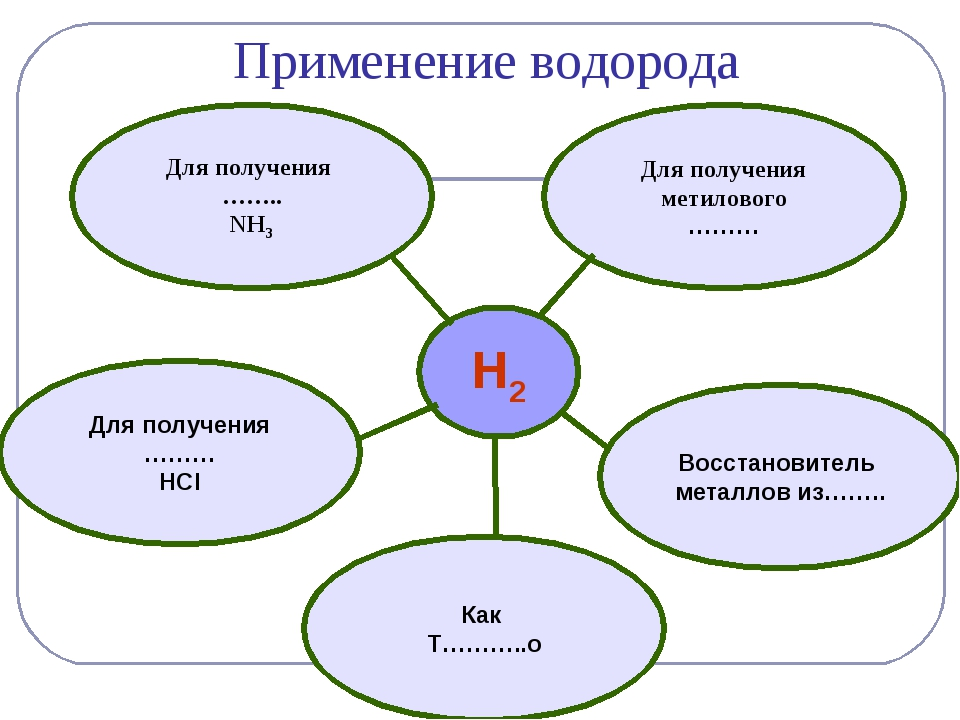 H2 Для получения …….. NH3 Восстановитель металлов из…….. Для получения ……… HC...