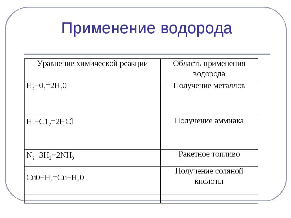 Применение водорода Уравнение химической реакцииОбласть применения водорода...