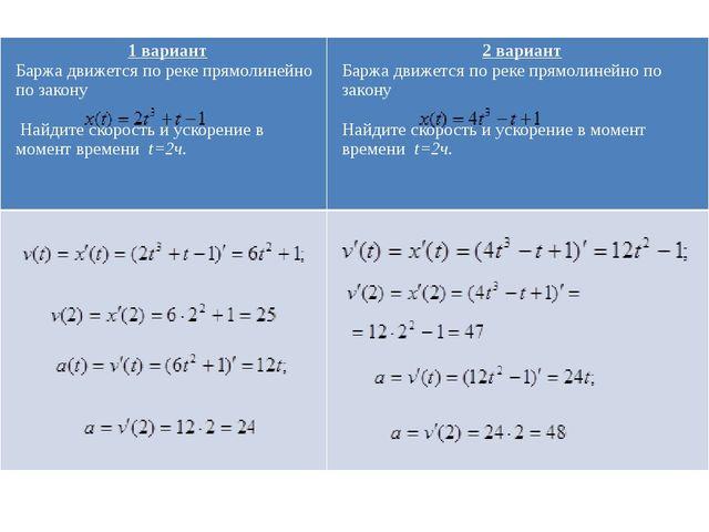 Алгоритм нахождения наибольшего и наименьшего значения функции на интервале....